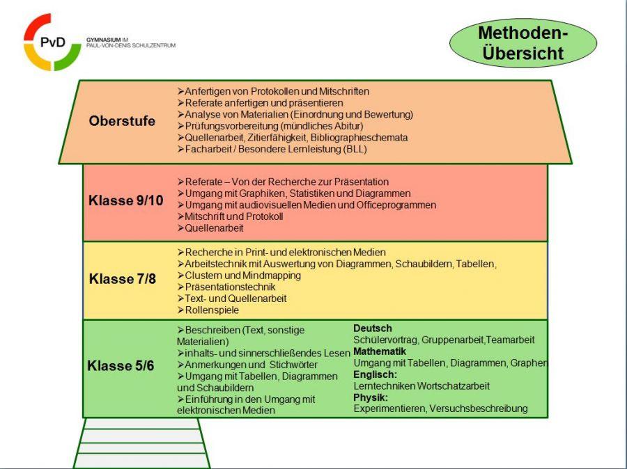 methodenkompetenzen 2015